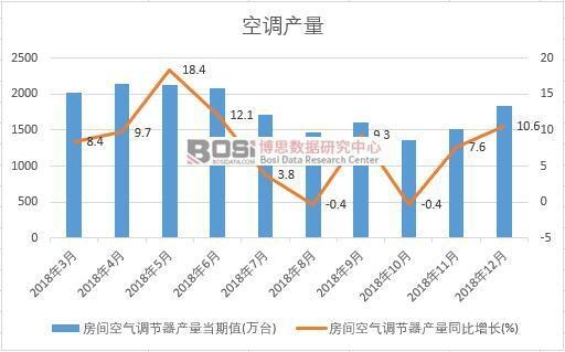 2018年中国空调产量数据月度统计