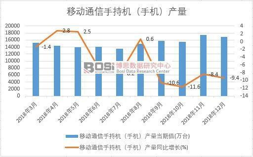 2018年中国手机产量数据月度统计