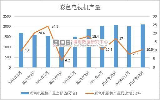 2018年中国彩色电视机产量数据月度统计