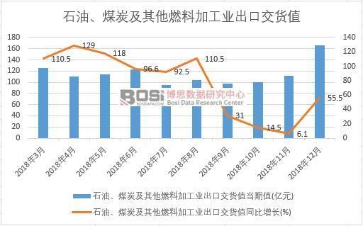 2018年中国石油、煤炭及其他燃料加工业出口交货值数据月度统计