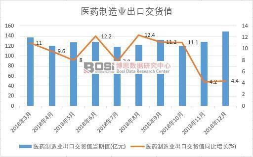 2018年中国医药制造业出口交货值数据月度统计