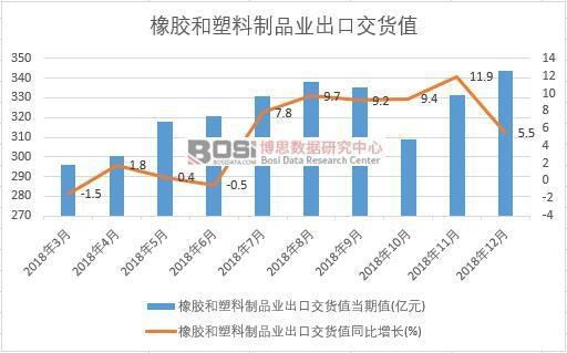 2018年中国橡胶和塑料制品业出口交货值数据月度统计