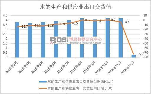 2018年中国水的生产和供应业出口交货值数据月度统计
