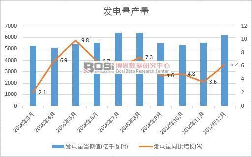 2018年中国发电量产量数据月度统计
