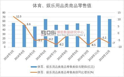 2018年中国体育、娱乐用品类商品零售值月度统计
