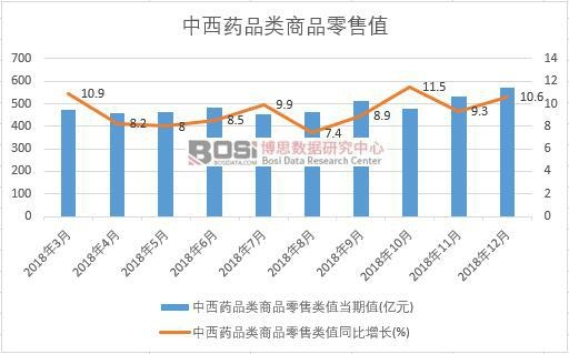 2018年中国中西药品类商品零售值月度统计