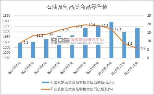 2018年中国石油及制品类商品零售值月度统计