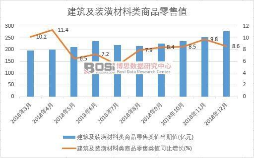 2018年中国建筑及装潢材料类商品零售值月度统计