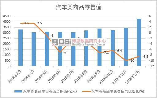 2018年中国汽车类商品零售值月度统计
