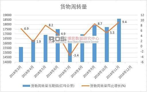 2018年中国货物周转量月度统计表