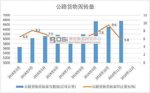 2018年中国公路货物周转量月度统计