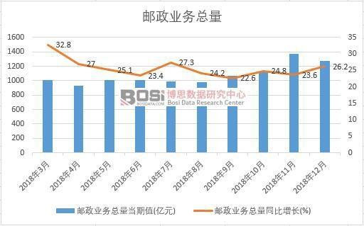 2018年中国邮政业务总量月度统计