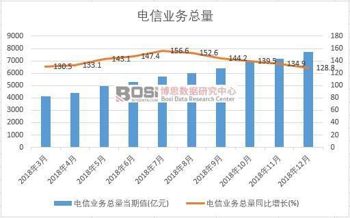 2018年中国电信业务总量月度统计