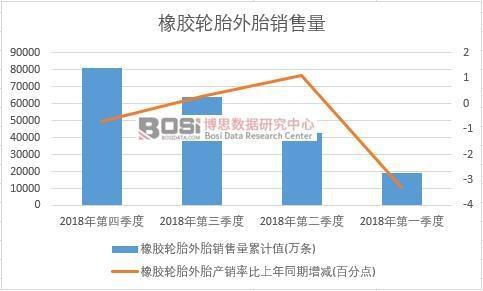 2018年中国橡胶轮胎外胎销售量季度统计