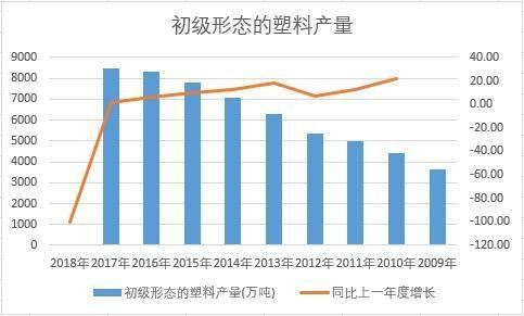 中国初级形态的塑料近十年产量数据统计