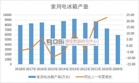 中国家用电冰箱近十年产量数据统计