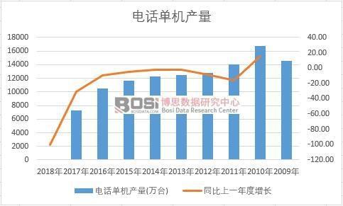 中国电话单机近十年产量数据统计