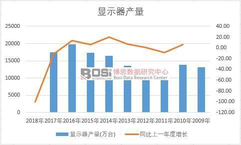 中国显示器近十年产量数据统计
