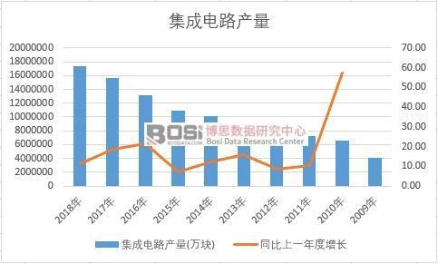 中国集成电路近十年产量数据统计