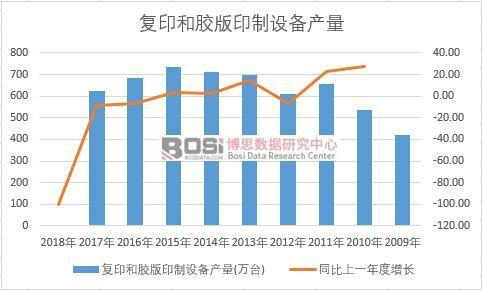 中国复印和胶版印制设备近十年产量数据统计