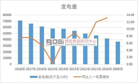 中国发电量近十年产量数据统计