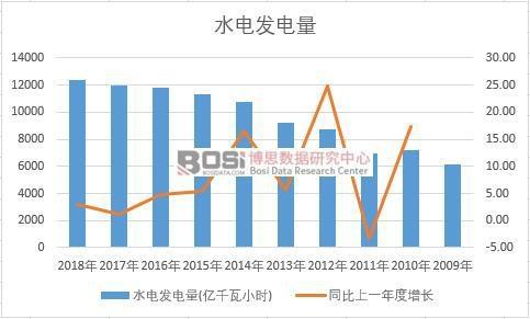 中国水电发电量近十年产量数据统计
