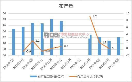 2019年上半年中国布产量数据统计
