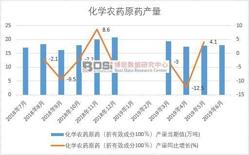 2019年上半年中国化学农药原药产量数据统计