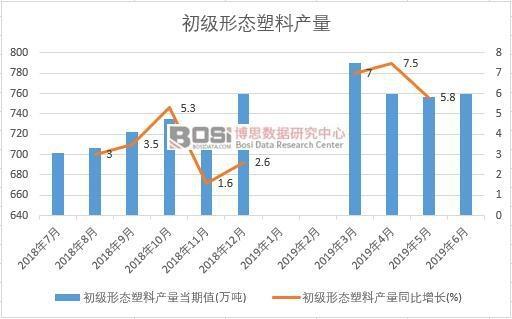 2019年上半年中国初级形态塑料产量数据统计