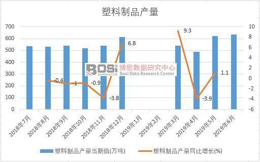 2019年上半年中国塑料制品产量数据统计