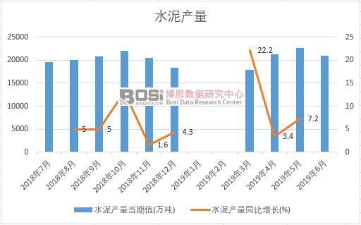 2019年上半年中国水泥产量数据统计