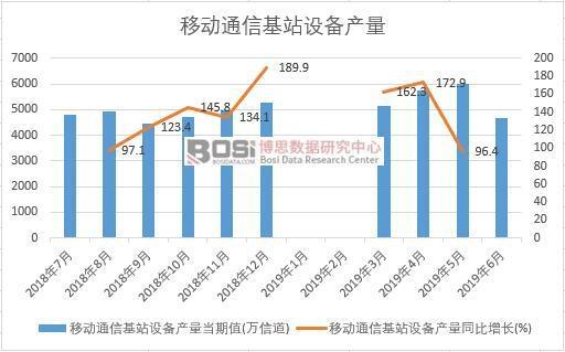 2019年上半年中国移动通信基站设备产量数据统计