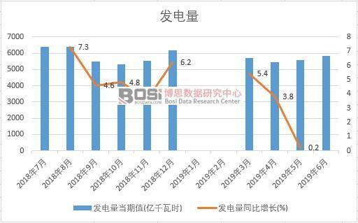 2019年上半年中国发电量数据统计