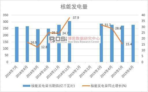 2019年上半年中国核能发电量数据统计