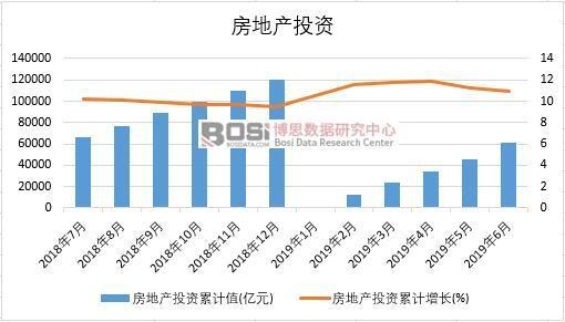 2019年上半年中国房地产投资数据统计