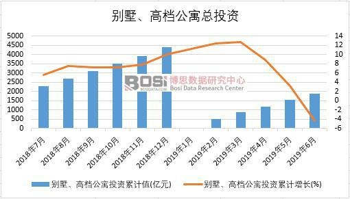 2019年上半年中国别墅、高档公寓投资数据统计