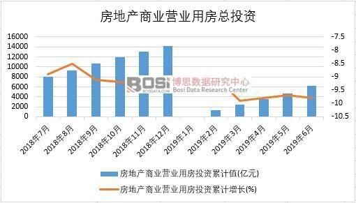 2019年上半年中国房地产商业营业用房投资数据统计