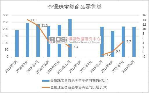 2019年上半年中国金银珠宝类商品零售类数据统计