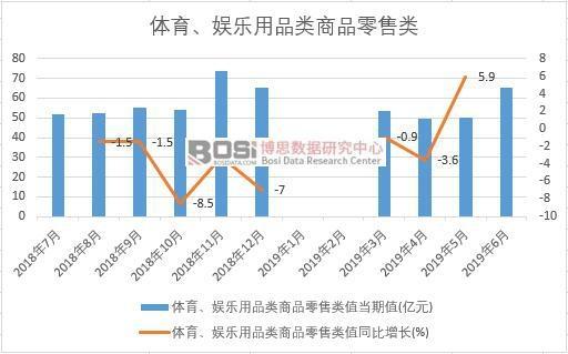 2019年上半年中国体育、娱乐用品类商品零售类数据统计