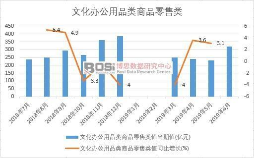 2019年上半年中国文化办公用品类商品零售类数据统计