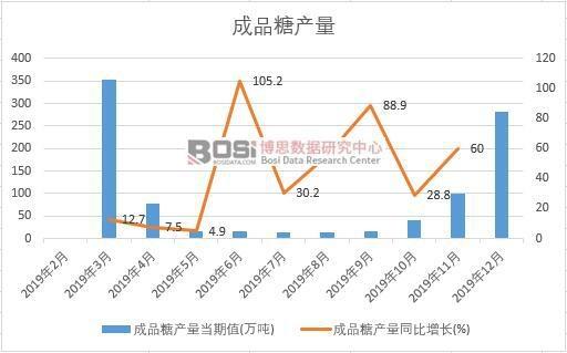 2019年中国成品糖产量季度统计