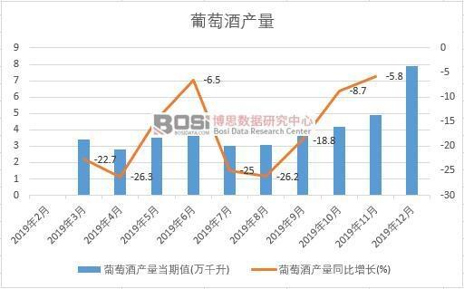 2019年中国葡萄酒产量季度统计