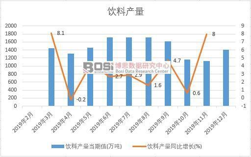 2019年中国饮料产量季度统计