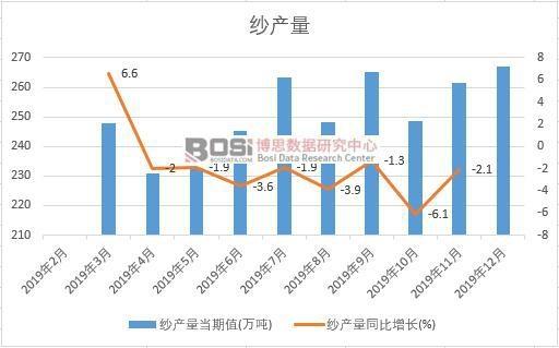2019年中国纱产量季度统计