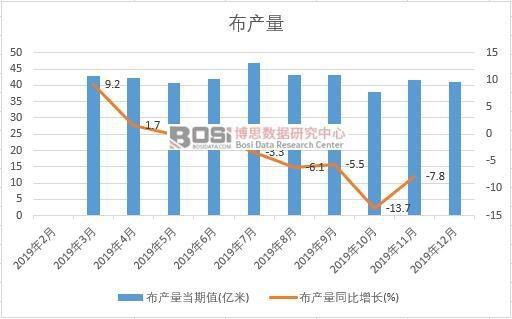 2019年中国布产量季度统计