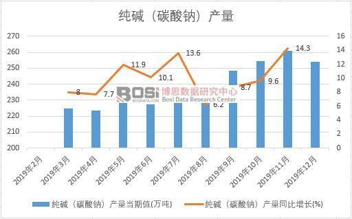 2019年中国纯碱(碳酸钠)产量季度统计