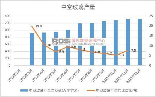 2019年中国中空玻璃产量季度统计表【图表】各省市产量数据统计
