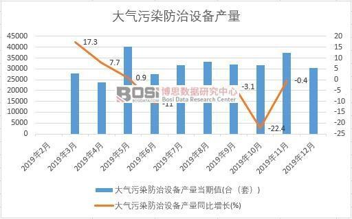 2019年中国大气污染防治设备产量季度统计
