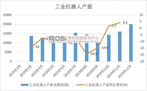 2019年中国工业机器人产量季度统计