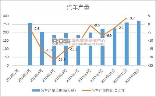 2019年中国汽车产量季度统计